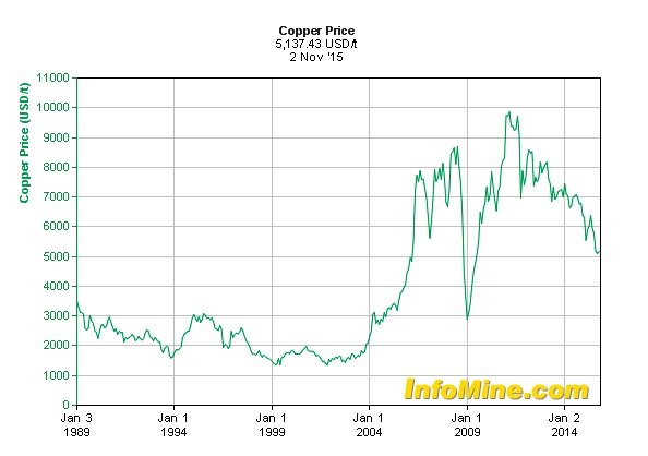 Copper price chart